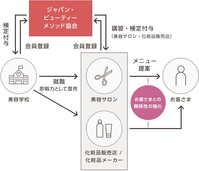 ジャパン・ビューティーメソッド協会の特徴図